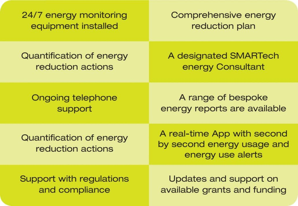 SMART Energy Management Service – Key Features