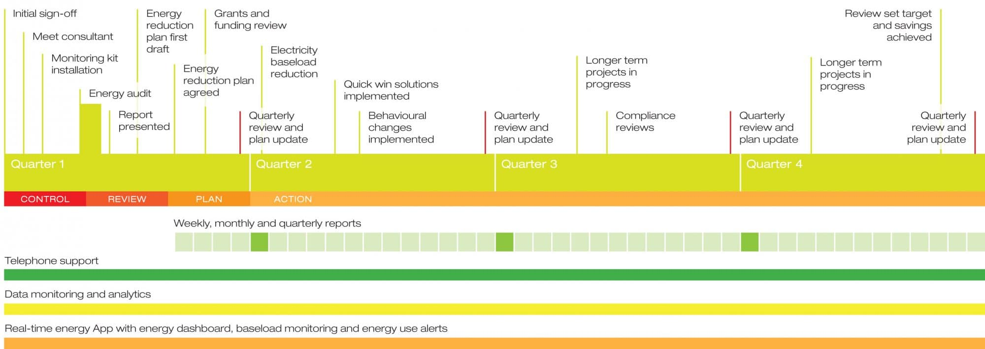 Typical timeline for the delivery of the SMART Energy Management Service